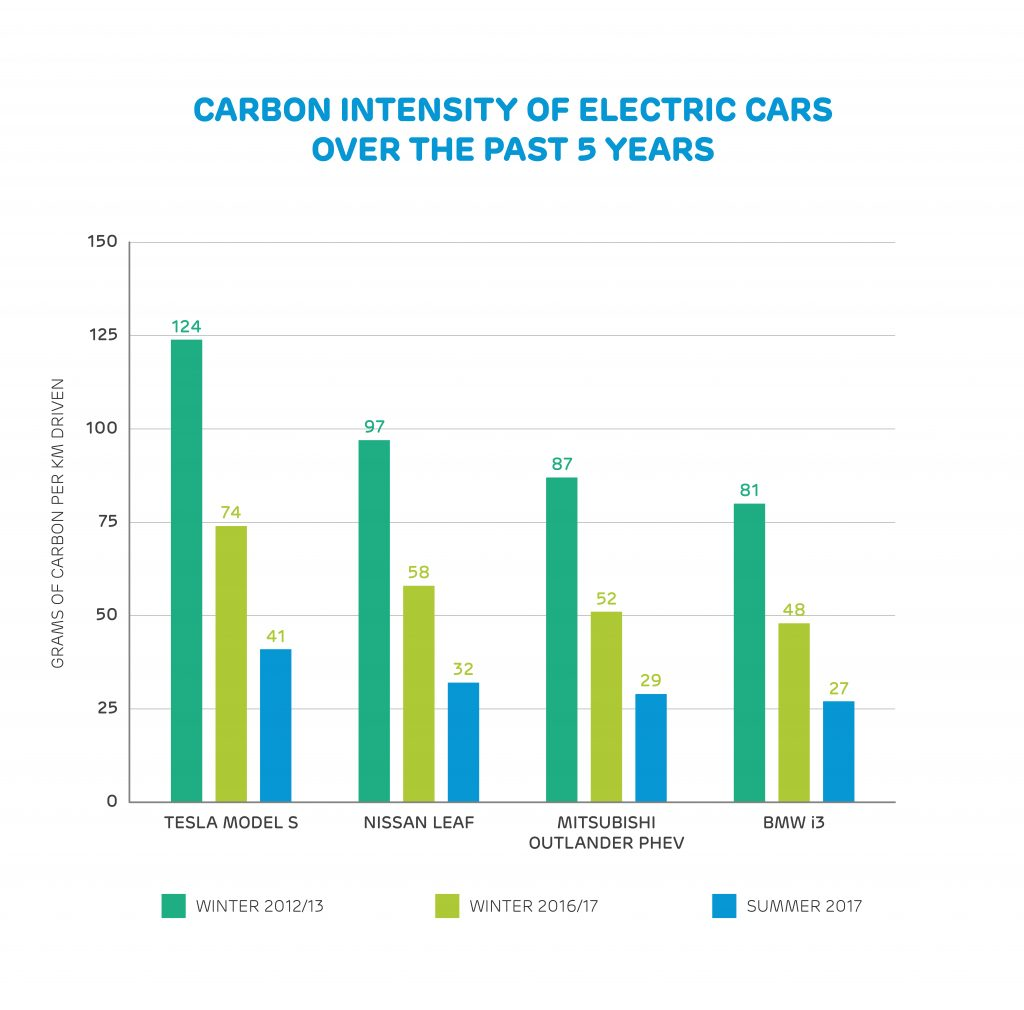 Carbon intensity of electric vehicles