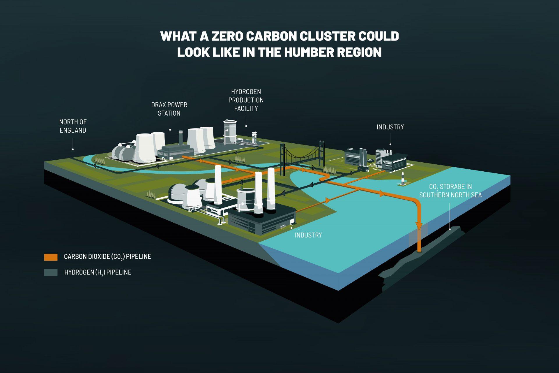 Zero Carbon Humber isometric graphic