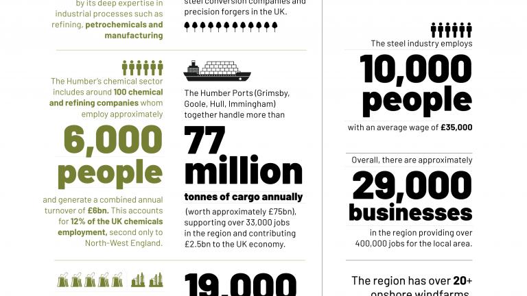 Zero Carbon Humber infographic