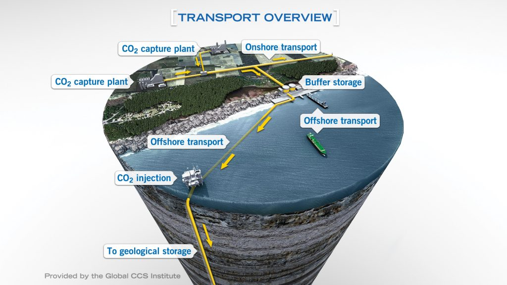 CCUS transport overview graphic
