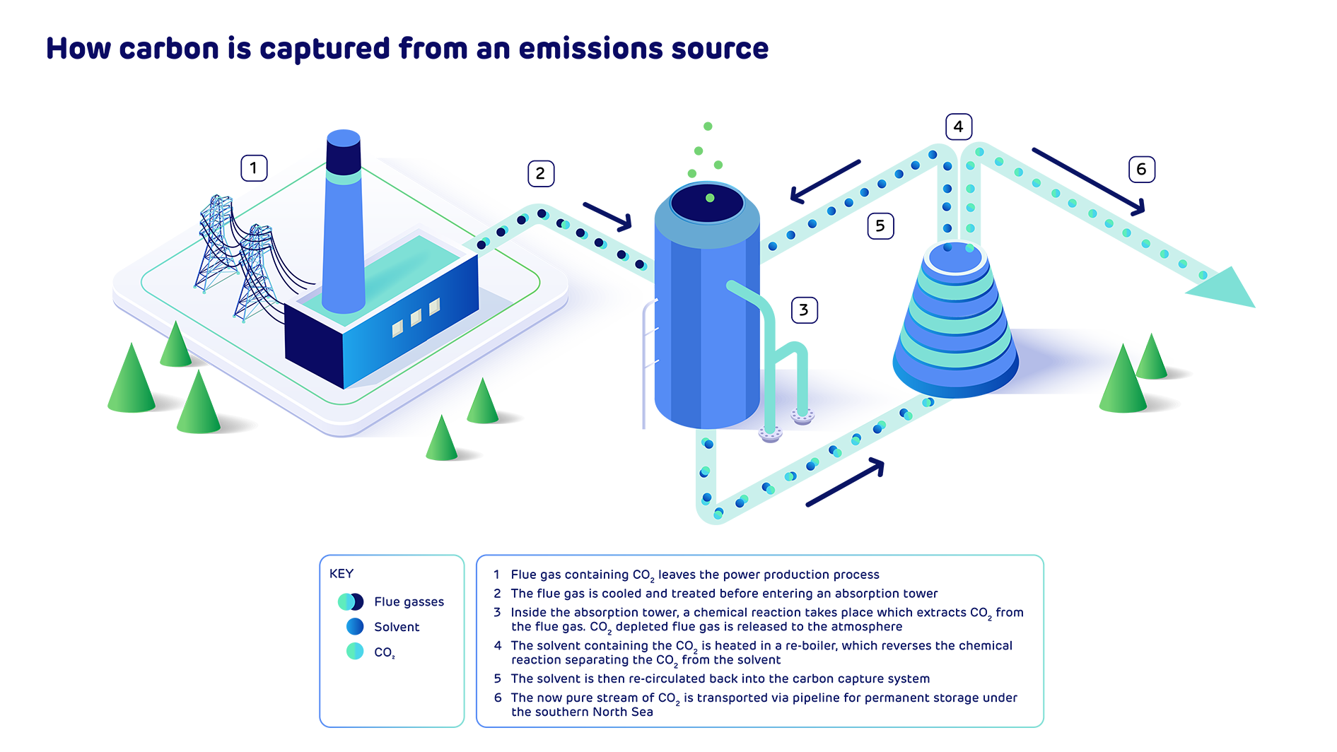 Graphic showing how carbon is captured from an emissions source